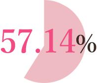 成婚率57.9%